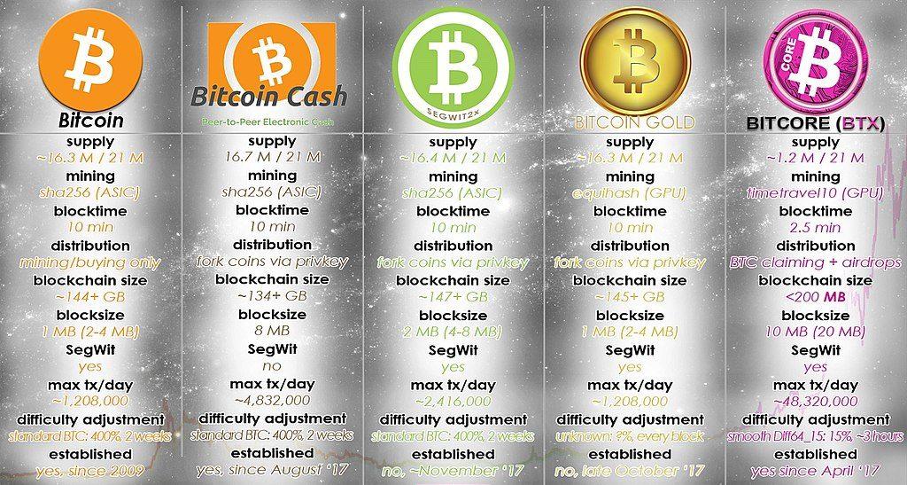 Compare Bitcoin Forks
